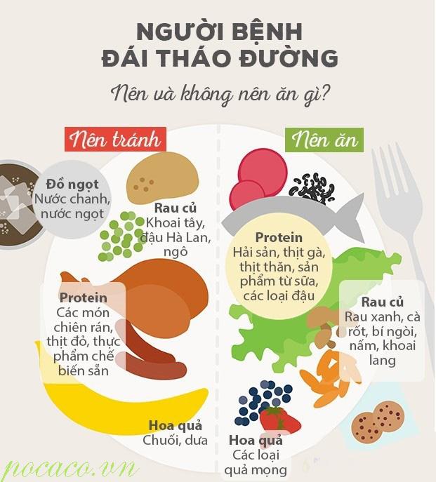 Ăn thế nào để phòng và trị bệnh?